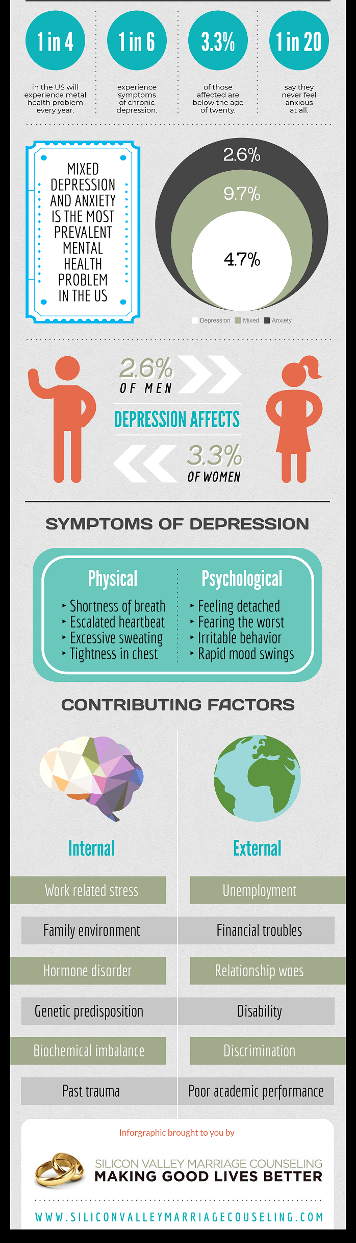 Mixed Depression and anxiety is the most prevalent mental health problem in the US