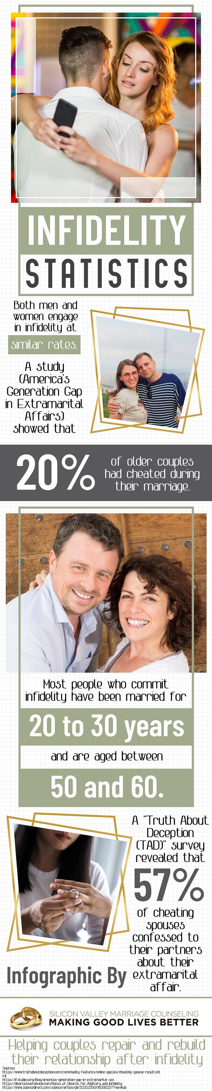 Infidelity Statistics - Infographic